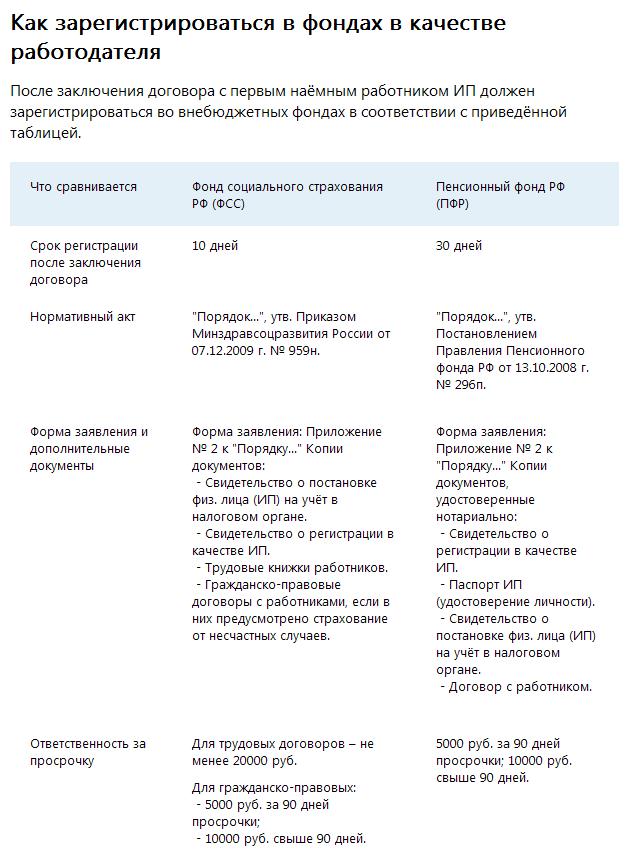 Регистрация работодателя в фондах